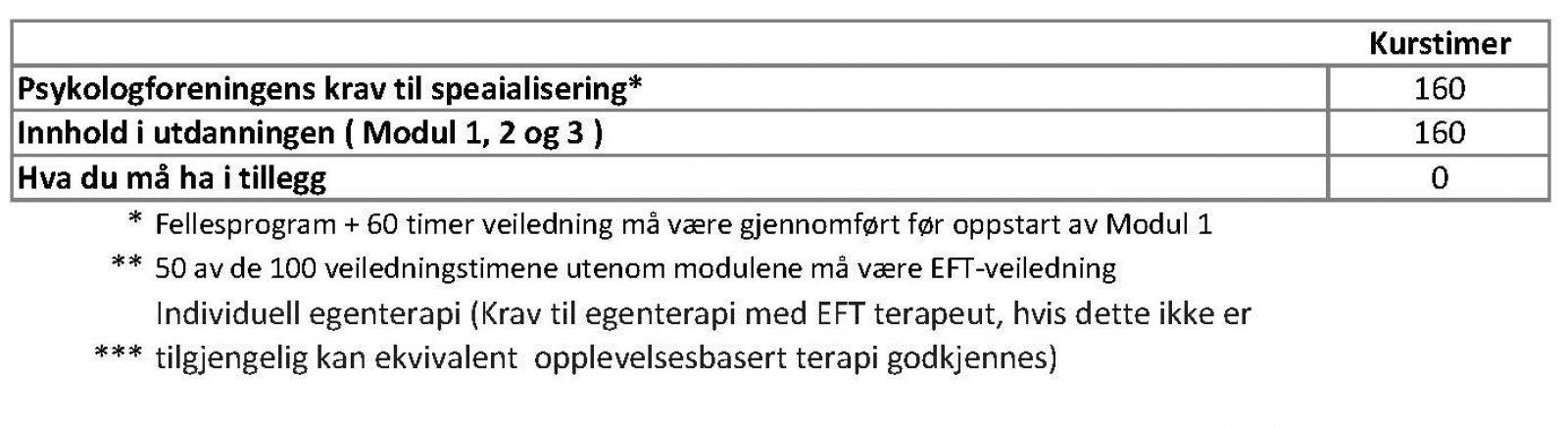Praktisk om spesialisering EFT 2021 ed.